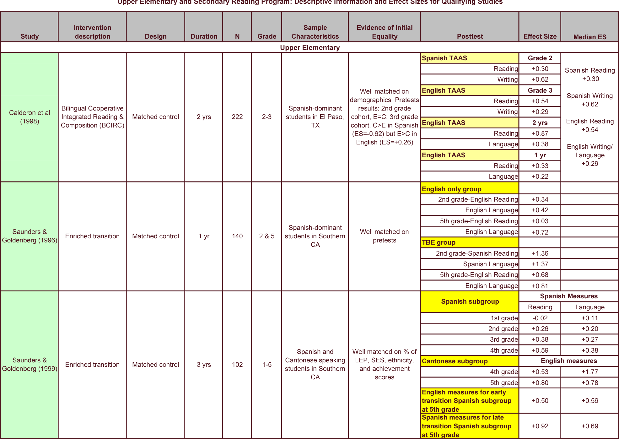 PDF] Effective Reading Programs for English Language