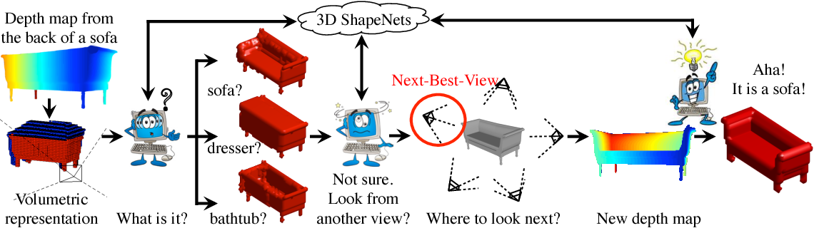 Figure 1 for 3D ShapeNets: A Deep Representation for Volumetric Shapes
