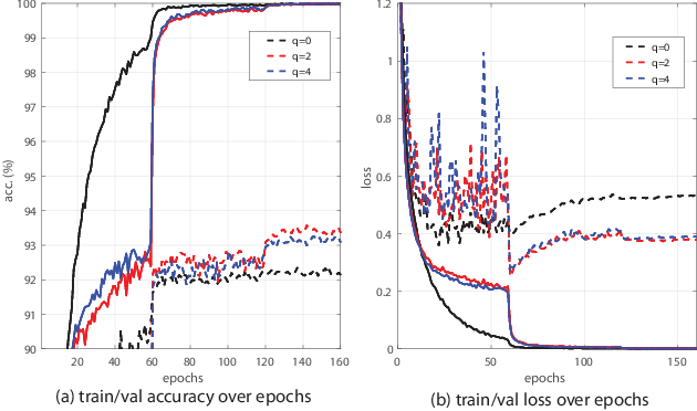 Figure 1 for Approximated Orthonormal Normalisation in Training Neural Networks