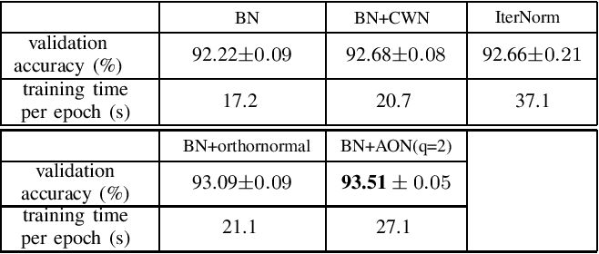 Figure 4 for Approximated Orthonormal Normalisation in Training Neural Networks