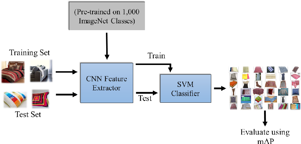 Figure 1 for Evaluating Deep Convolutional Neural Networks for Material Classification