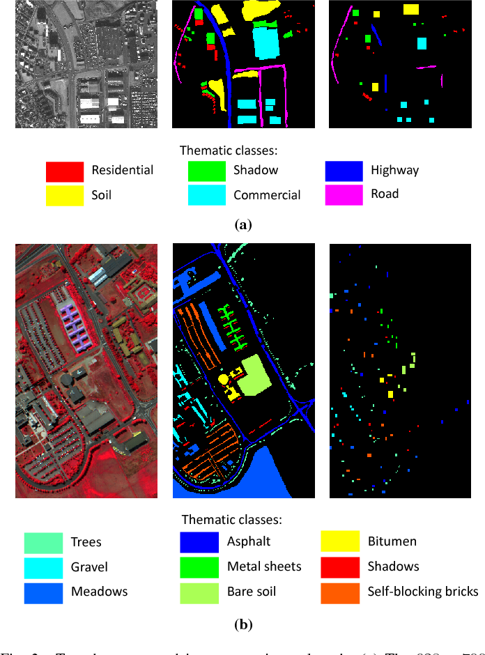 Figure 2 for Recent Developments from Attribute Profiles for Remote Sensing Image Classification