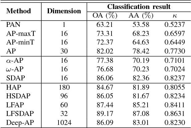 Figure 3 for Recent Developments from Attribute Profiles for Remote Sensing Image Classification