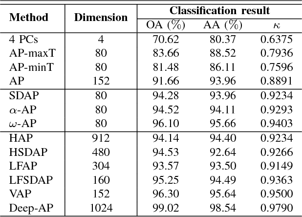 Figure 4 for Recent Developments from Attribute Profiles for Remote Sensing Image Classification