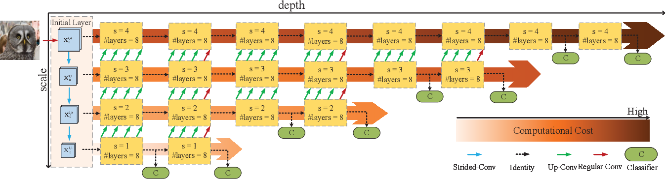 Figure 4 for Resolution Adaptive Networks for Efficient Inference
