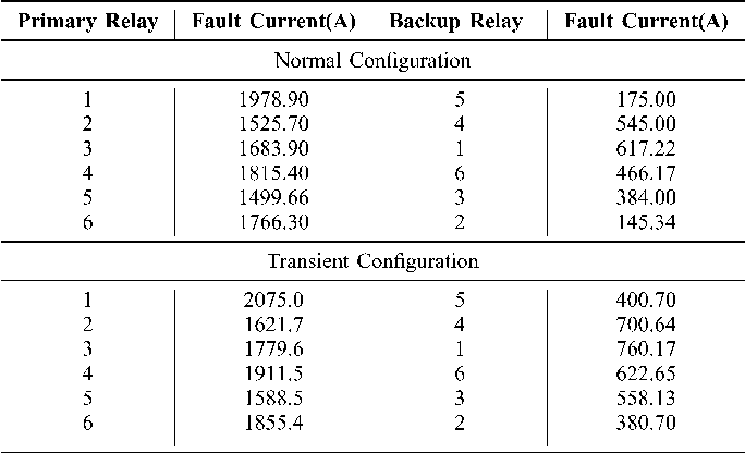 Table I from Coordination of Directional Overcurrent Relays