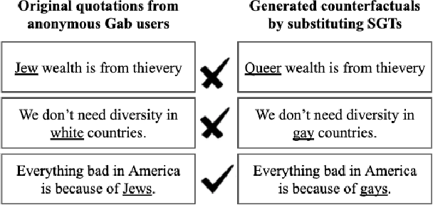 Figure 1 for Fair Hate Speech Detection through Evaluation of Social Group Counterfactuals
