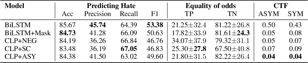 Figure 2 for Fair Hate Speech Detection through Evaluation of Social Group Counterfactuals