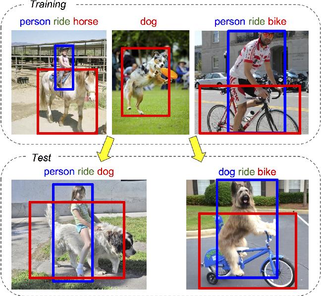 Figure 1 for Detecting rare visual relations using analogies