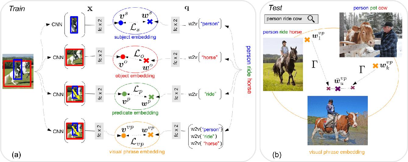 Figure 3 for Detecting rare visual relations using analogies