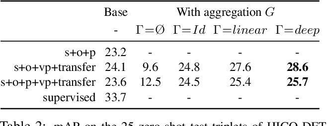 Figure 4 for Detecting rare visual relations using analogies