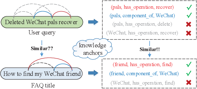 Figure 1 for FAQ-based Question Answering via Knowledge Anchors