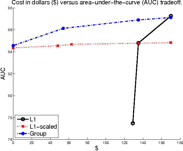 Figure 4 for Trading-Off Cost of Deployment Versus Accuracy in Learning Predictive Models