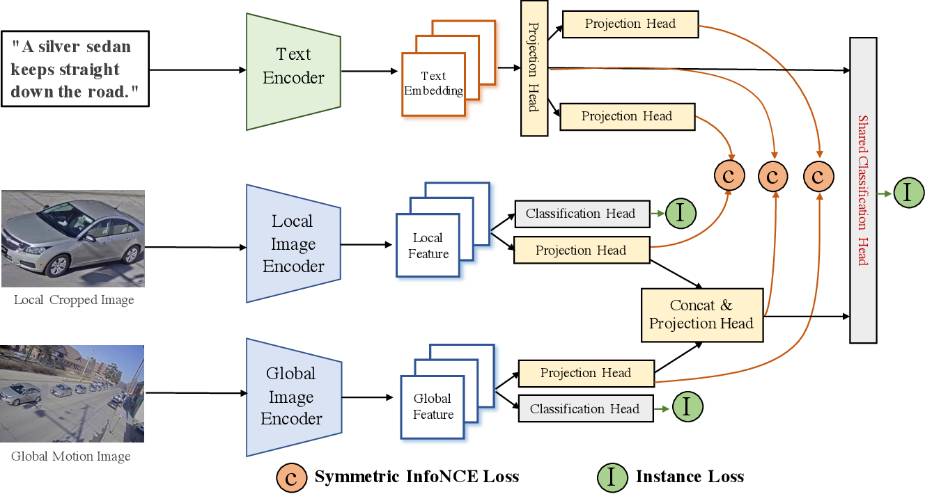 Figure 1 for Connecting Language and Vision for Natural Language-Based Vehicle Retrieval