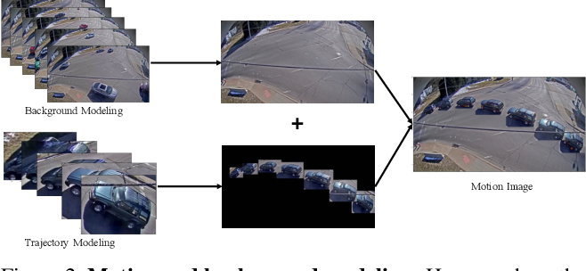 Figure 3 for Connecting Language and Vision for Natural Language-Based Vehicle Retrieval