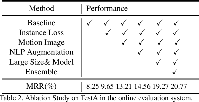 Figure 4 for Connecting Language and Vision for Natural Language-Based Vehicle Retrieval