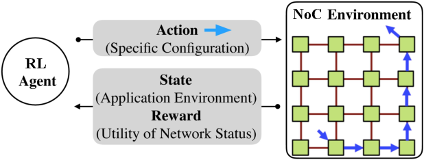 Figure 1 for Reinforcement Learning based Interconnection Routing for Adaptive Traffic Optimization