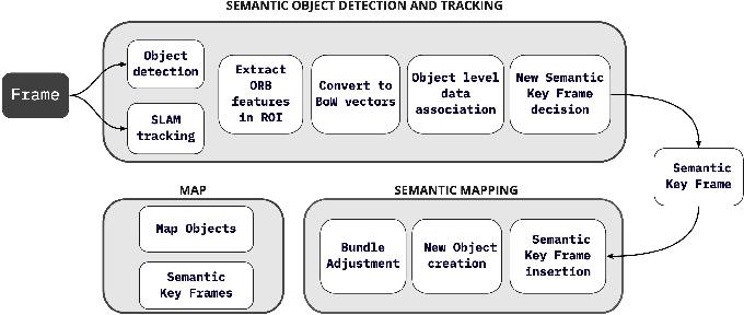 Figure 1 for Semantic SLAM with Autonomous Object-Level Data Association