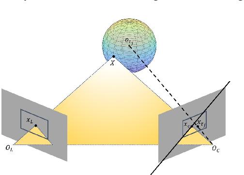 Figure 2 for Semantic SLAM with Autonomous Object-Level Data Association