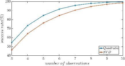 Figure 3 for Semantic SLAM with Autonomous Object-Level Data Association