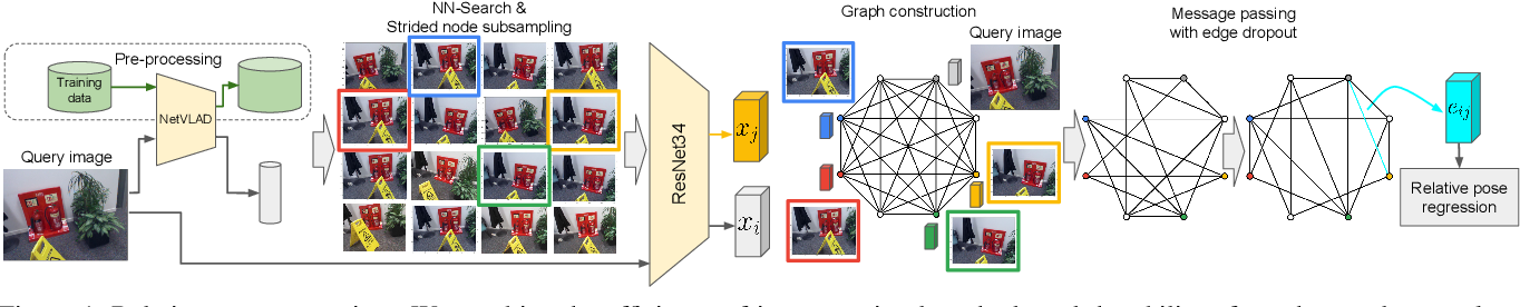 Figure 1 for Visual Camera Re-Localization Using Graph Neural Networks and Relative Pose Supervision