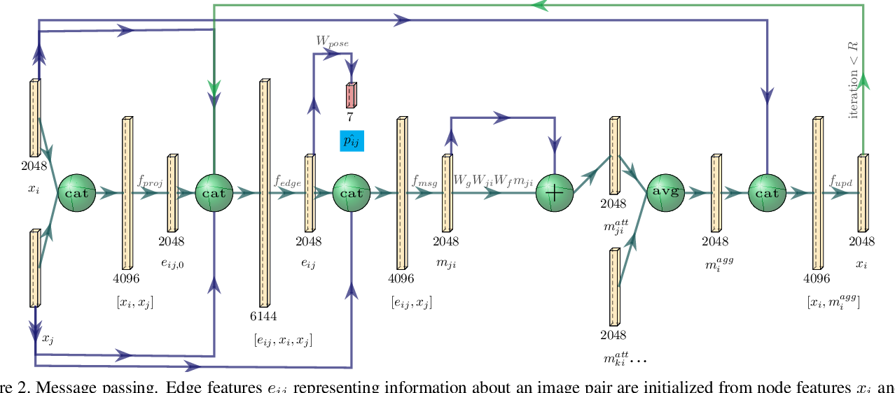 Figure 3 for Visual Camera Re-Localization Using Graph Neural Networks and Relative Pose Supervision