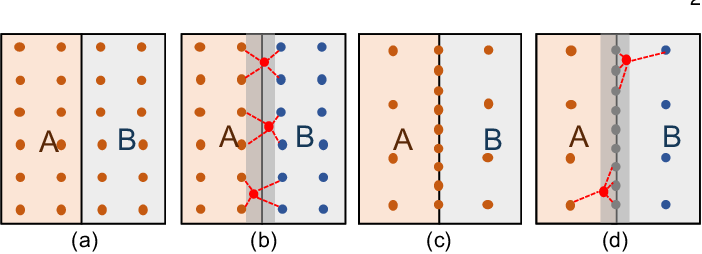 Figure 3 for Beyond Farthest Point Sampling in Point-Wise Analysis