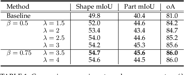 Figure 2 for Beyond Farthest Point Sampling in Point-Wise Analysis