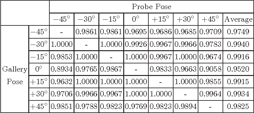 Figure 3 for Recurrent Regression for Face Recognition