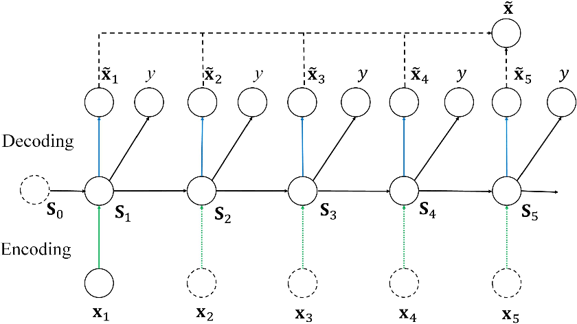 Figure 1 for Recurrent Regression for Face Recognition