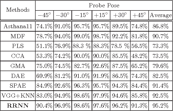 Figure 2 for Recurrent Regression for Face Recognition