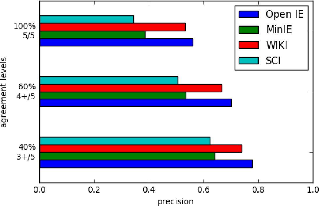 Figure 2 for Open Information Extraction on Scientific Text: An Evaluation