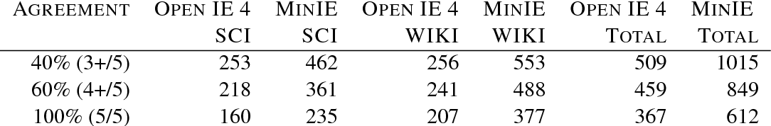 Figure 4 for Open Information Extraction on Scientific Text: An Evaluation