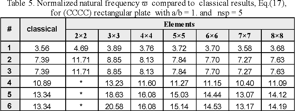 Table 5 from Free Vibration Analysis of Rectangular Plates Using