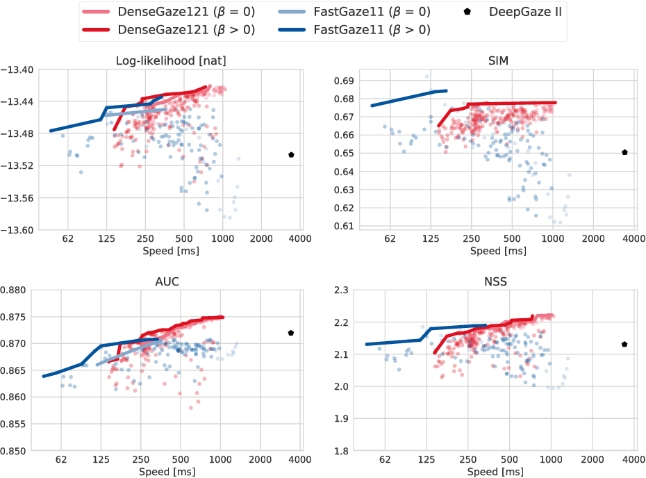 Figure 3 for Faster gaze prediction with dense networks and Fisher pruning