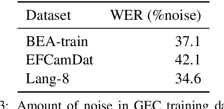 Figure 4 for A Self-Refinement Strategy for Noise Reduction in Grammatical Error Correction