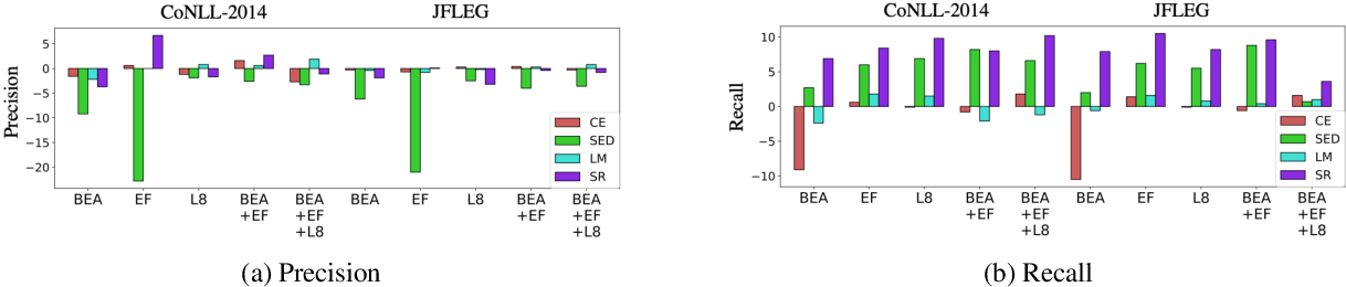 Figure 1 for A Self-Refinement Strategy for Noise Reduction in Grammatical Error Correction
