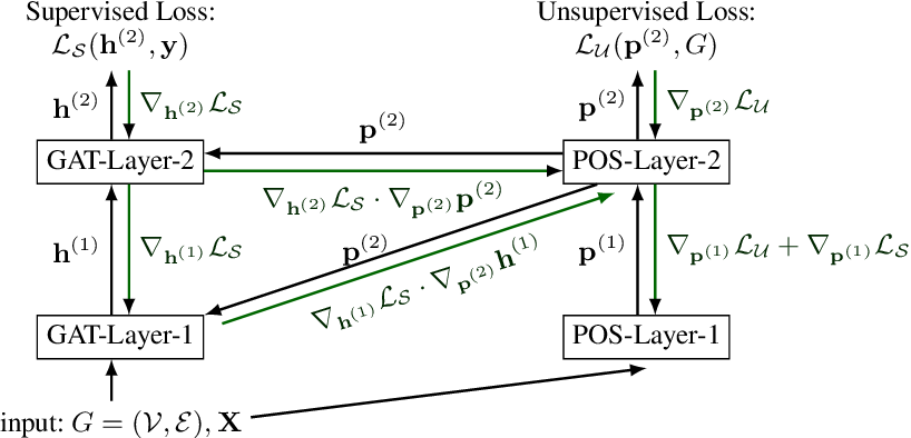 Figure 1 for Graph Attention Networks with Positional Embeddings