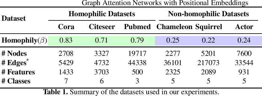 Figure 2 for Graph Attention Networks with Positional Embeddings