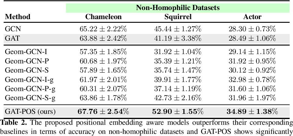 Figure 3 for Graph Attention Networks with Positional Embeddings