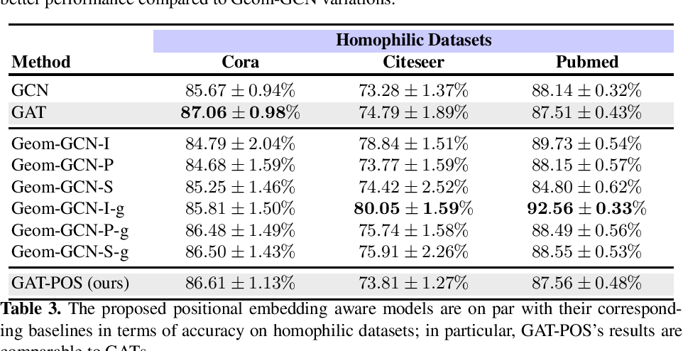 Figure 4 for Graph Attention Networks with Positional Embeddings