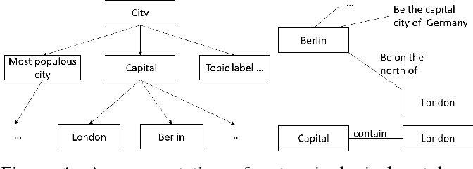 Figure 1 for Unsupervised Terminological Ontology Learning based on Hierarchical Topic Modeling