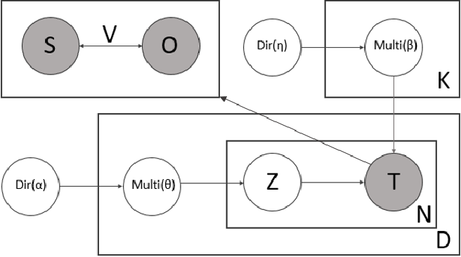Figure 3 for Unsupervised Terminological Ontology Learning based on Hierarchical Topic Modeling
