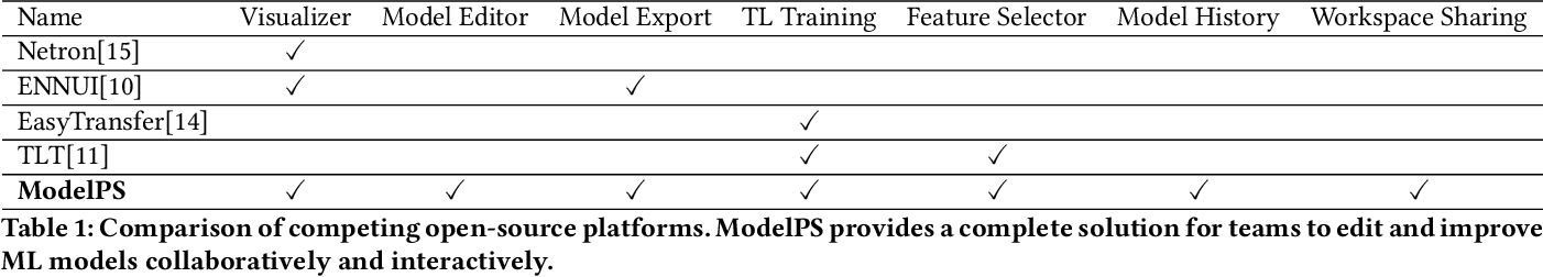 Figure 1 for ModelPS: An Interactive and Collaborative Platform for Editing Pre-trained Models at Scale