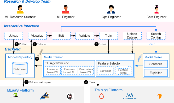 Figure 2 for ModelPS: An Interactive and Collaborative Platform for Editing Pre-trained Models at Scale