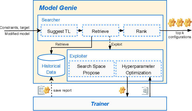 Figure 3 for ModelPS: An Interactive and Collaborative Platform for Editing Pre-trained Models at Scale
