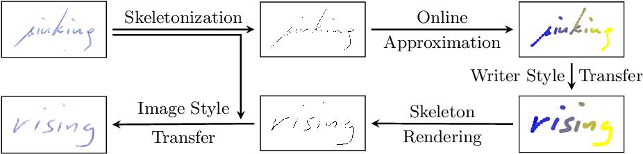 Figure 1 for Spatio-Temporal Handwriting Imitation
