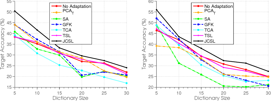 Figure 4 for Joint cross-domain classification and subspace learning for unsupervised adaptation