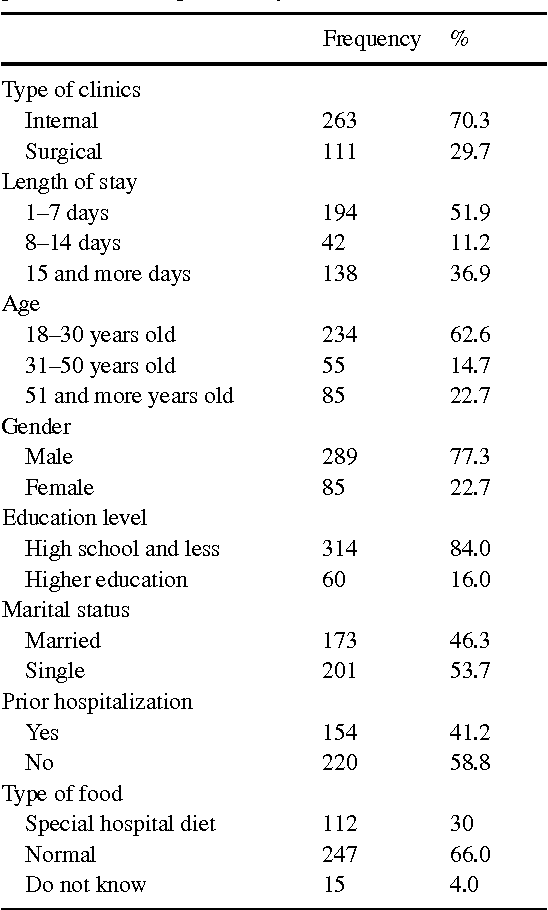 Table 1 from Factors Affecting Satisfaction Level with the