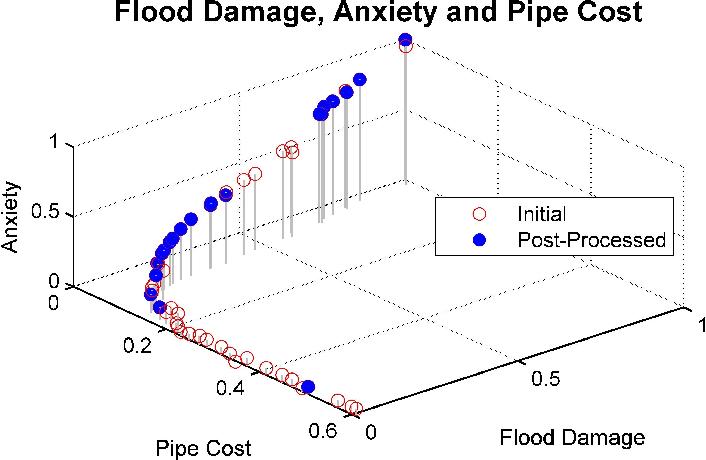 PDF] Multi-Objective Optimization for Urban Drainage Rehabilitation